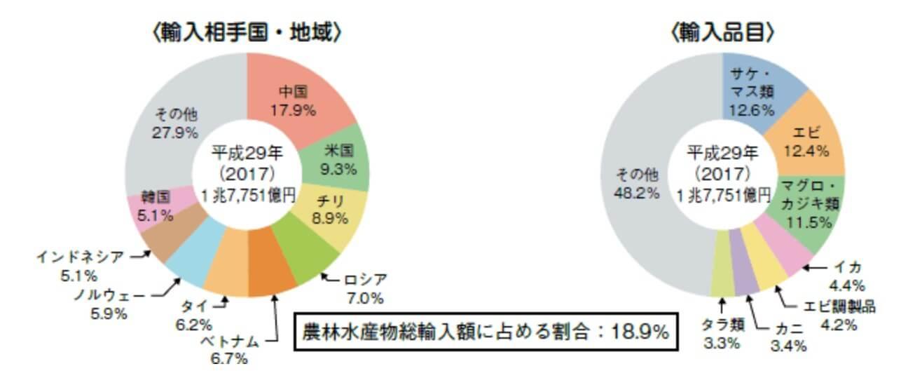日本の水産物輸入割合