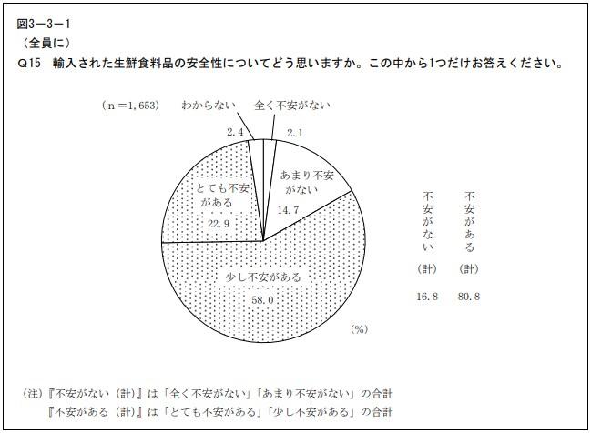 輸入食品への購買意識の円グラフ