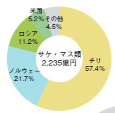 日本のサケ・マスの輸入国